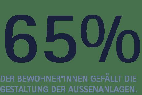Prozent Außenanlagen