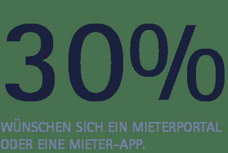 Prozent Digitalisierung