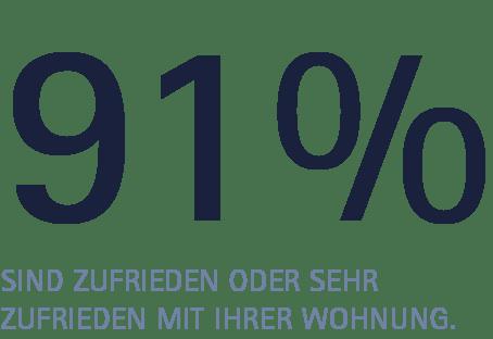Prozent Zufriedenheit Wohnung