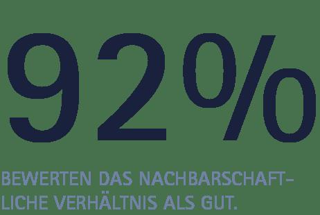 Prozent nachbarschaftliche Verhältnis